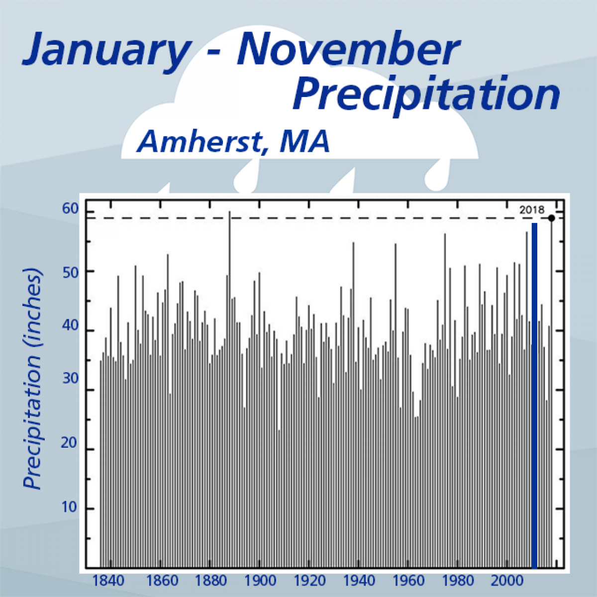 January - November Precipitation, Amherst, MA
